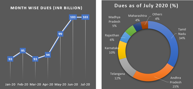 Dues from Discoms